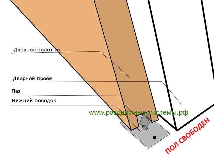 Схема установки нижней направляющей