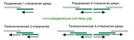 Основные типа межкомнатных раздвижных дверей