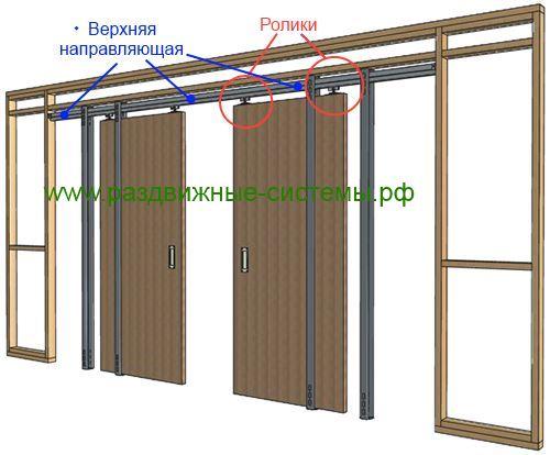 Принцип работы пенала для раздвижных дверей