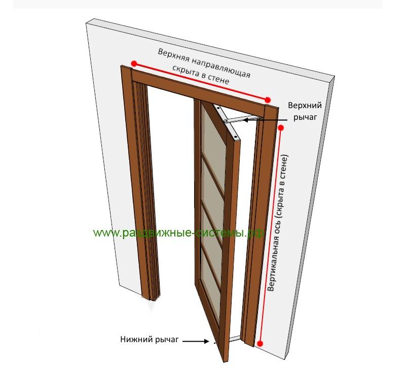 рото механизм для межкомнатной двери