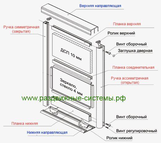 Схема сборки дверей шкафа купе